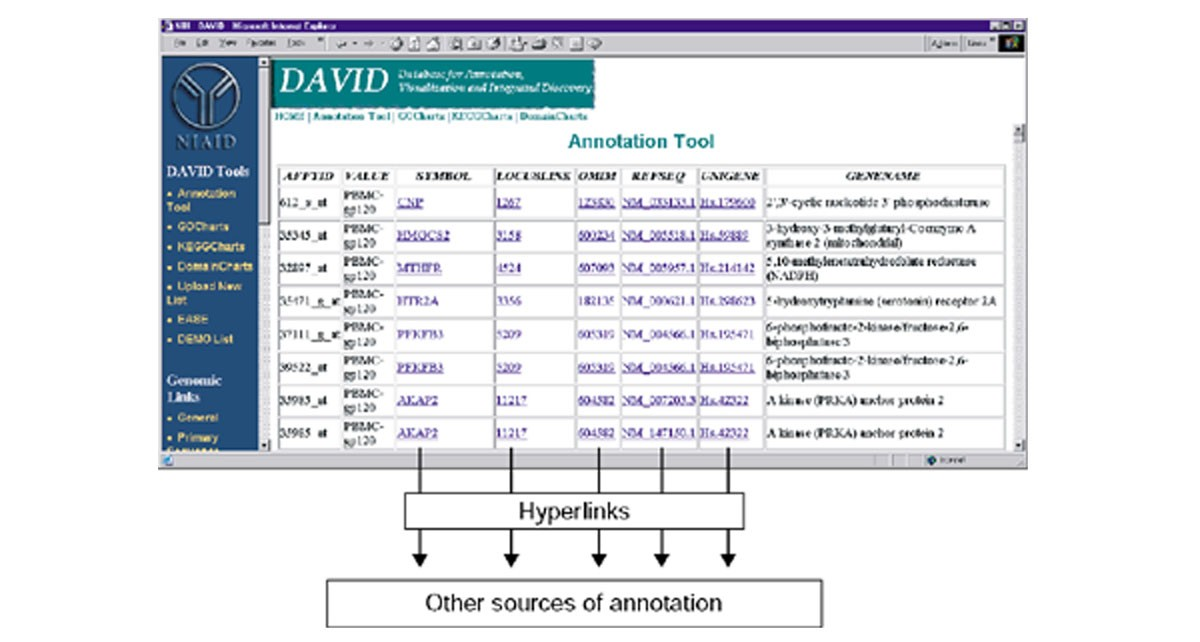 David Database For Annotation Visualization And Integrated