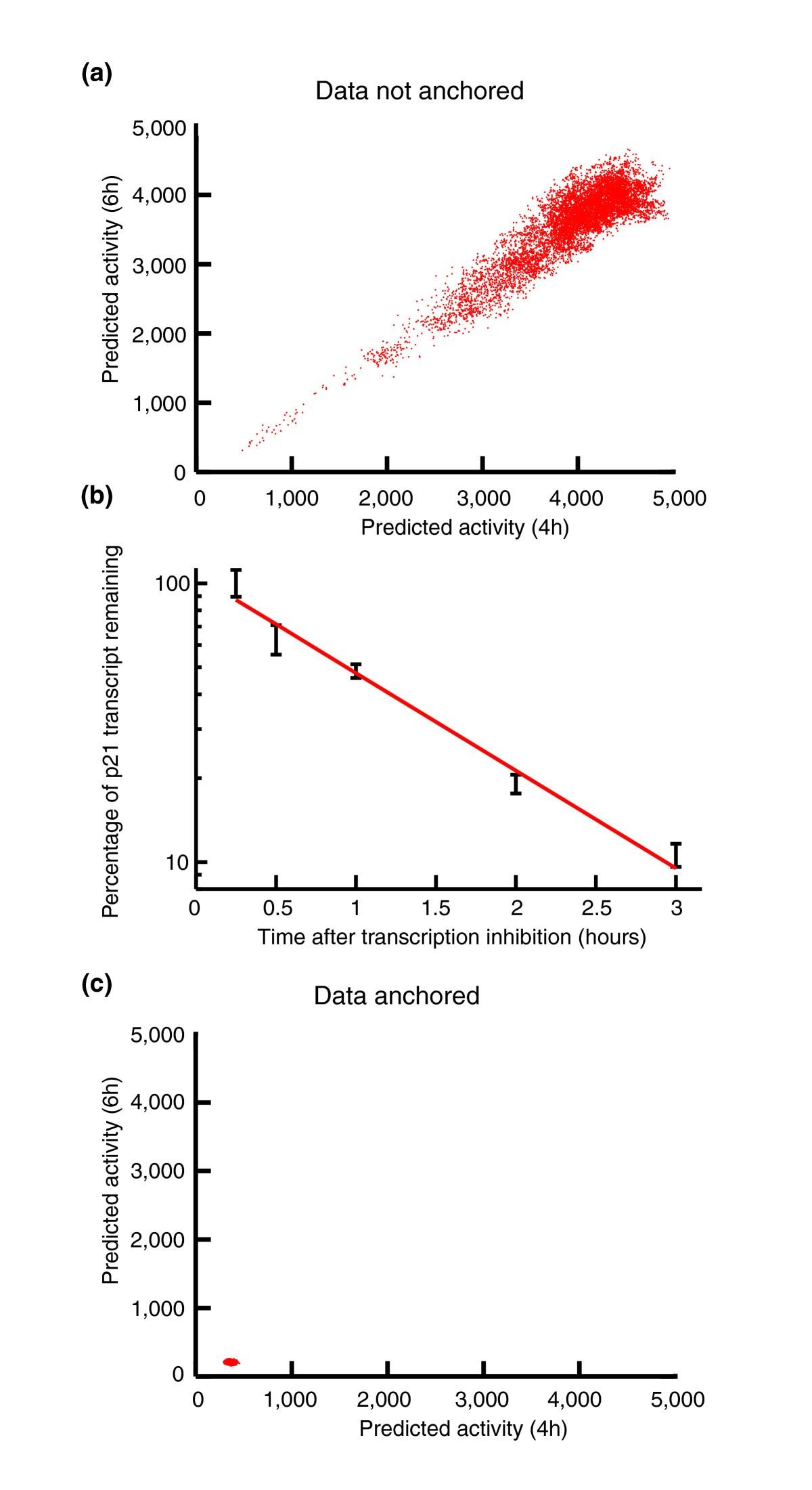 Ranked Prediction Of P53 Targets Using Hidden Variable Dynamic Jina Wiring Circuit Diagram Figure 1