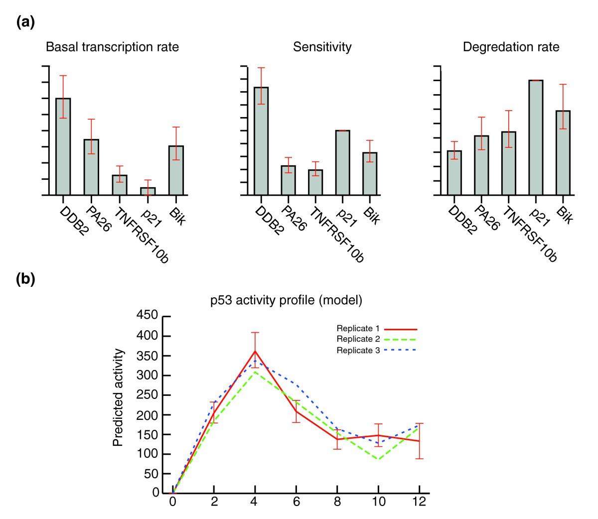 Ranked Prediction Of P53 Targets Using Hidden Variable Dynamic Jina Wiring Circuit Diagram Figure 2