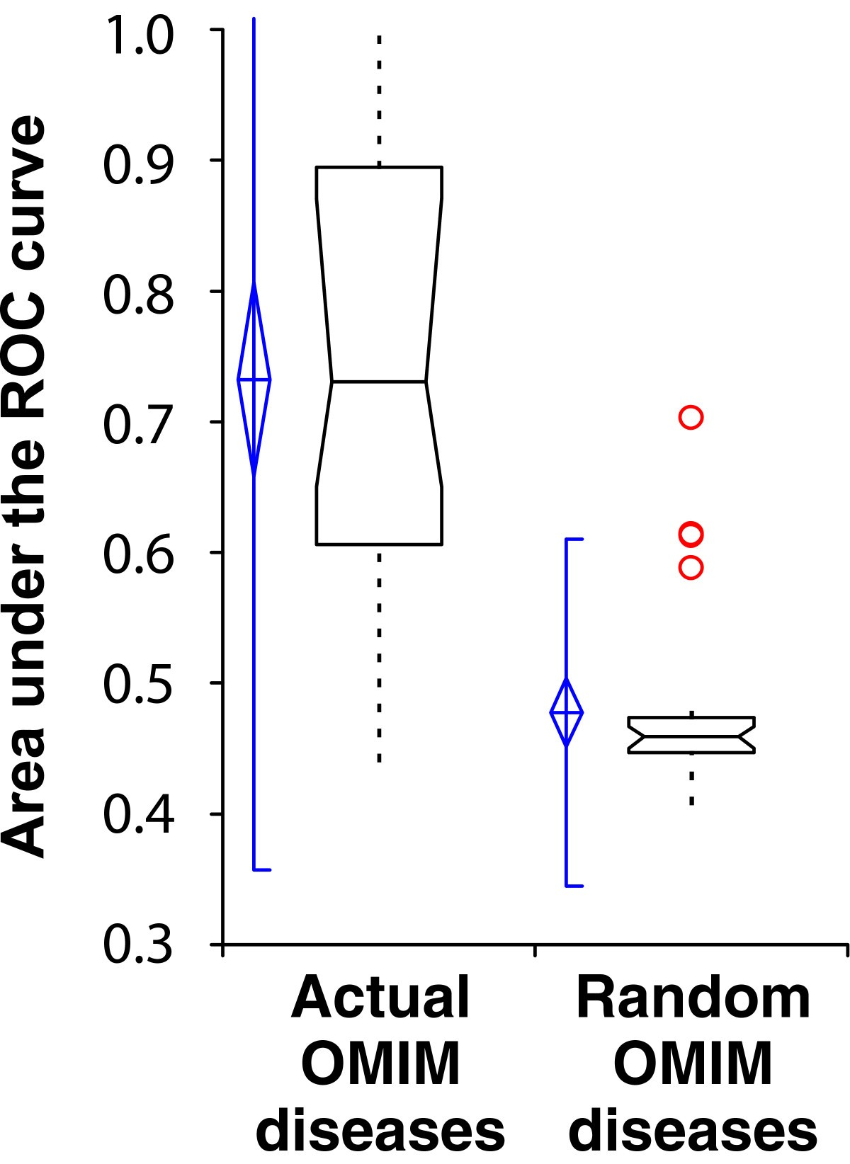 Broad network based predictability of Saccharomyces cerevisiaegene