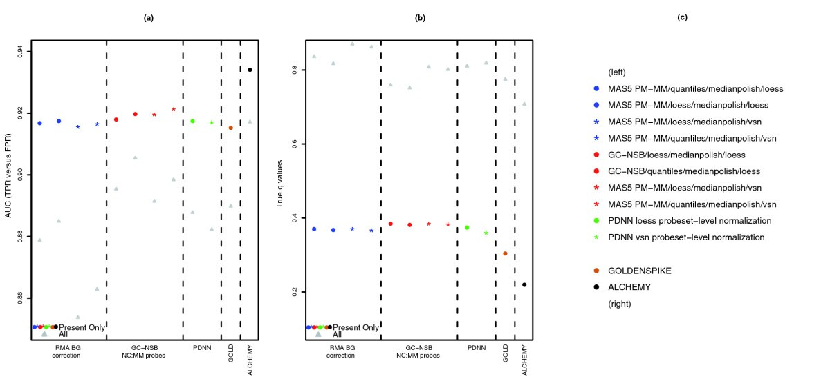 Estimation and correction of non-specific binding in a large-scale ...