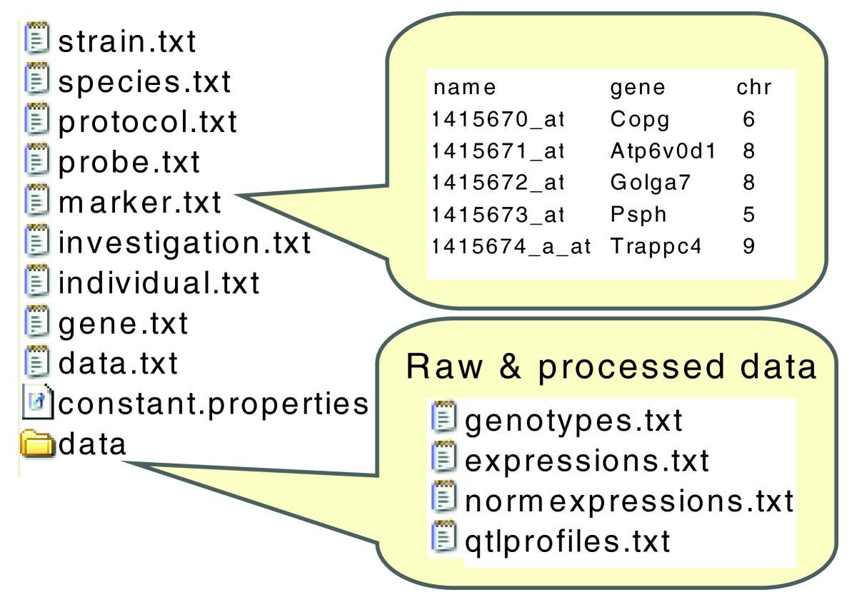 xgap: a uniform and extensible data model and software platform for