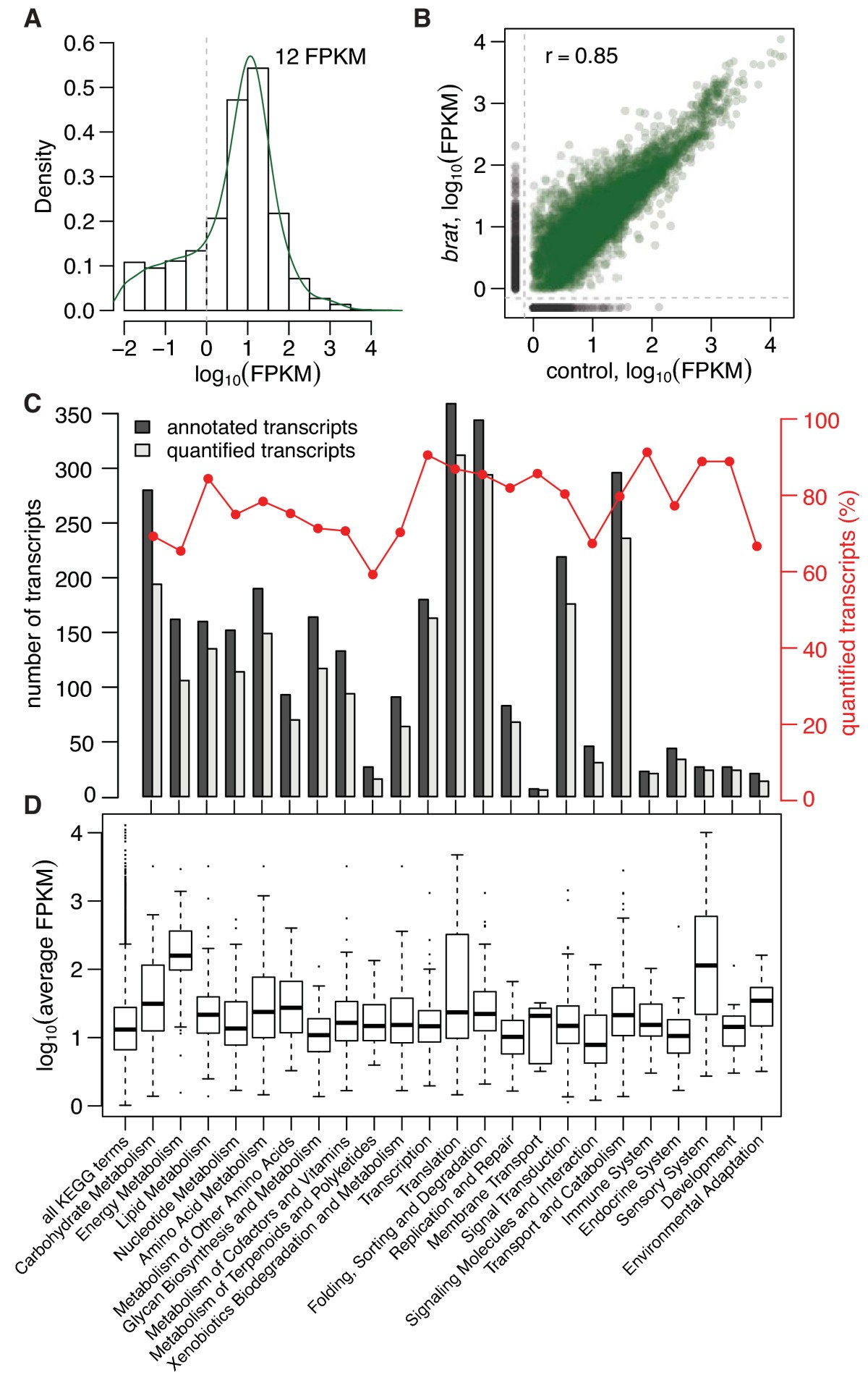 Transcriptome And Proteome Quantification Of A Tumor Model Provides Http Circuitdiagramorg Automaticnimhbatterychargercircuithtml Figure 2