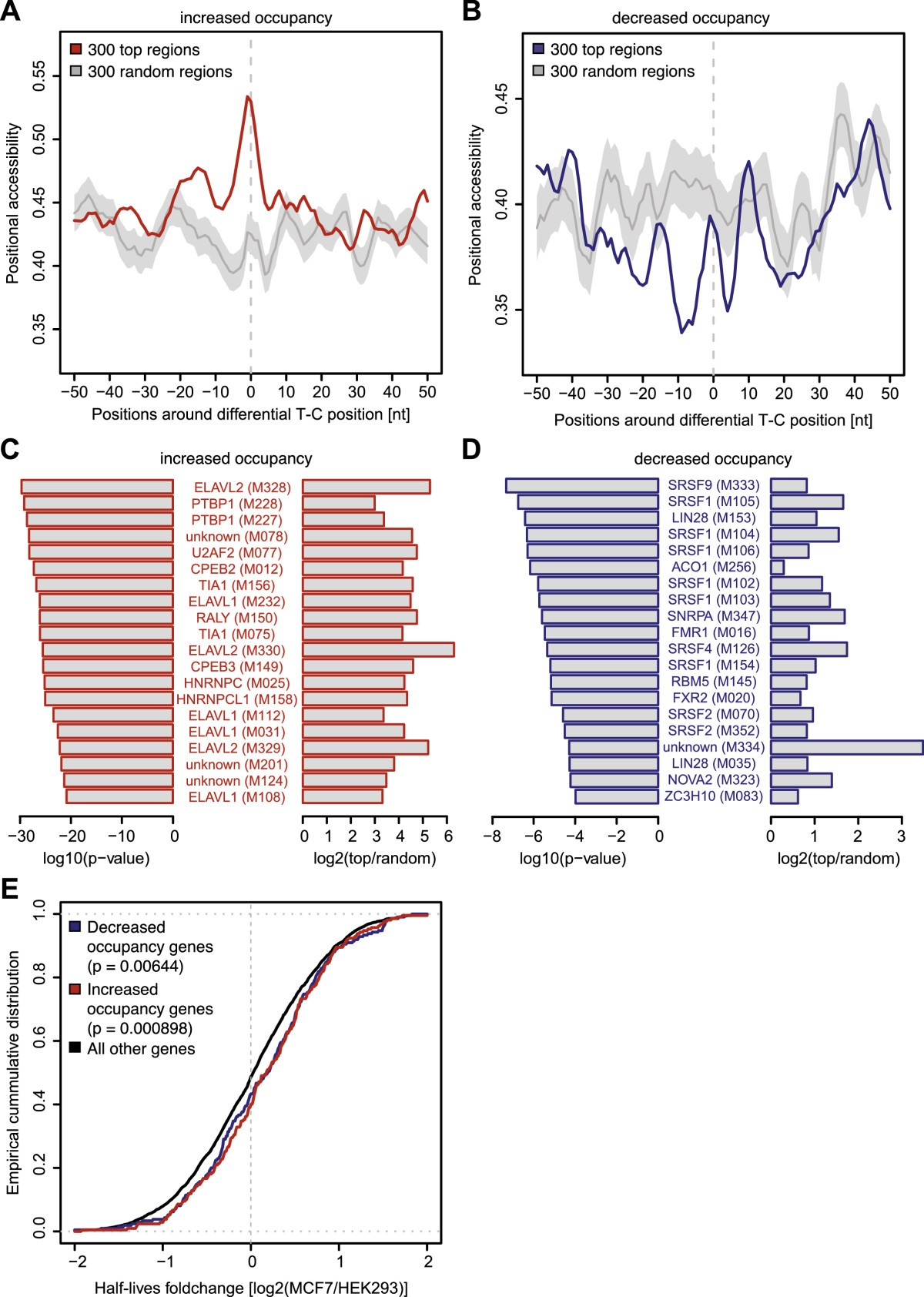 Differential Protein Occupancy Profiling Of The Mrna Transcriptome Comparator Provides Adjustable Hysteresis Window Power Content From Figure 5 Comparison