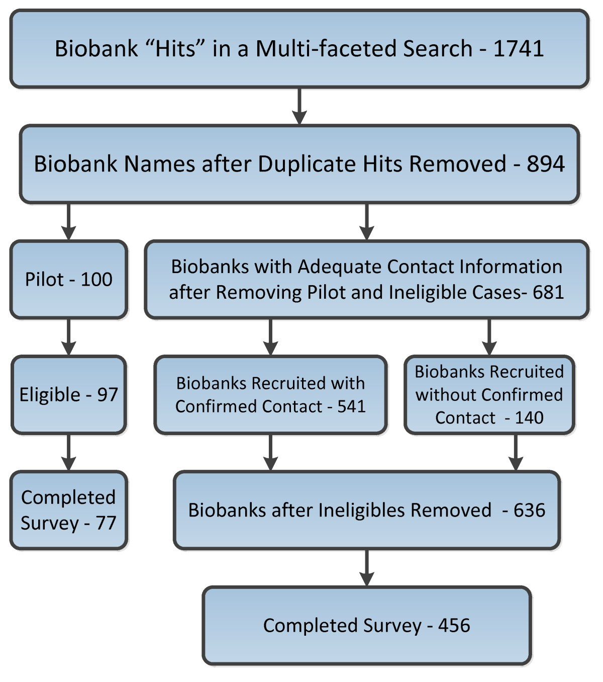 Characterizing biobank organizations in the U.S.: results from a ...