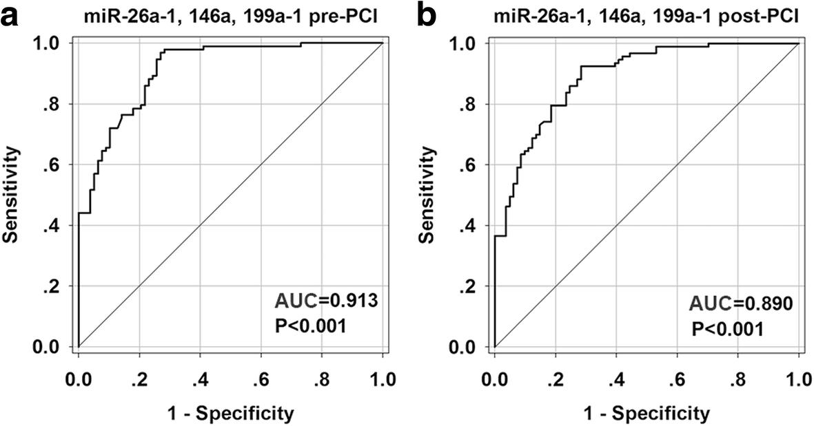 Circulating miR-26a-1, miR-146a and miR-199a-1 are potential