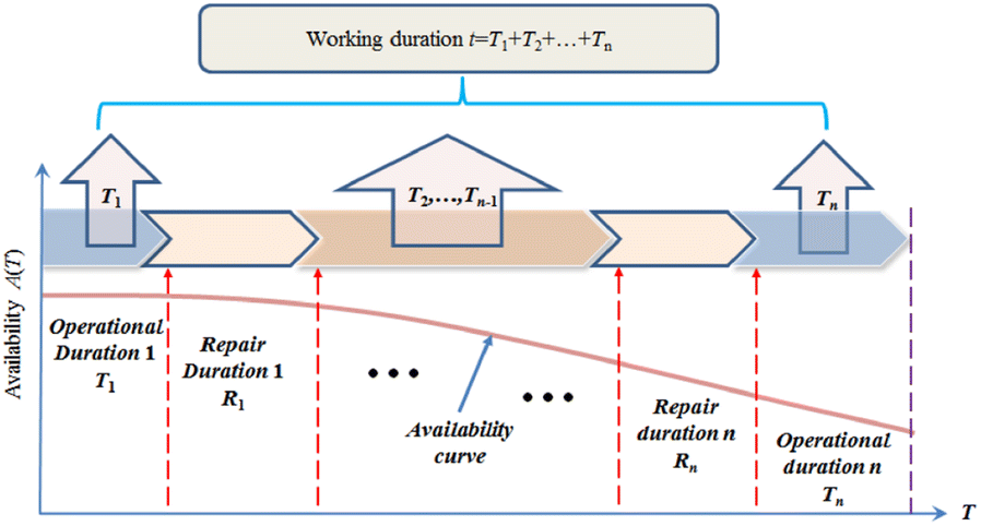 Reliability and Availability Models of Belt Drive Systems