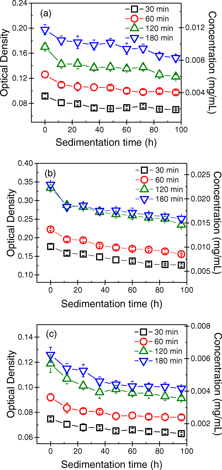 Effects Of Tip Sonication Parameters On Liquid Phase Exfoliation 020316 Swarovski Elements Anting Fig 5