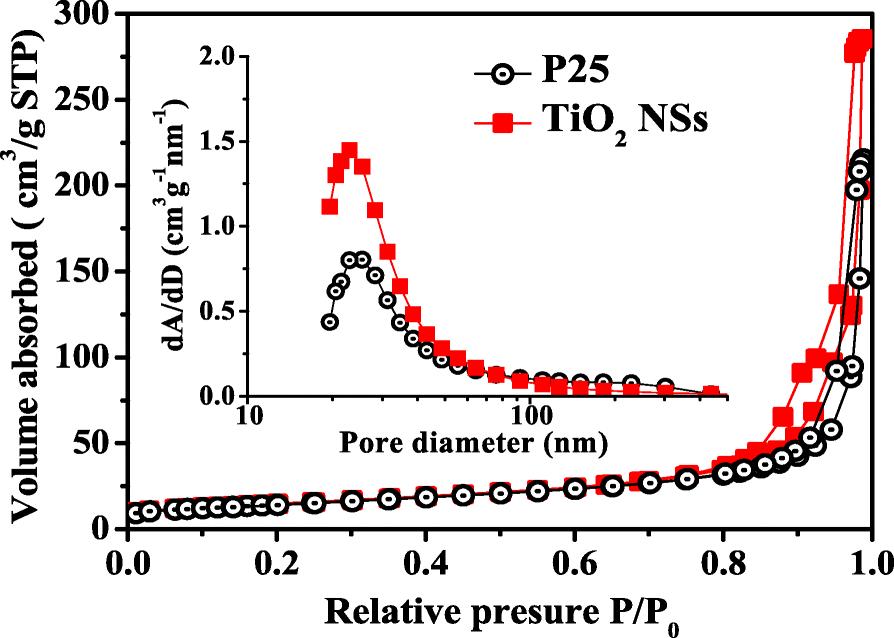Performance Enhancement Of Cds Cdse Quantum Dot Sensitized