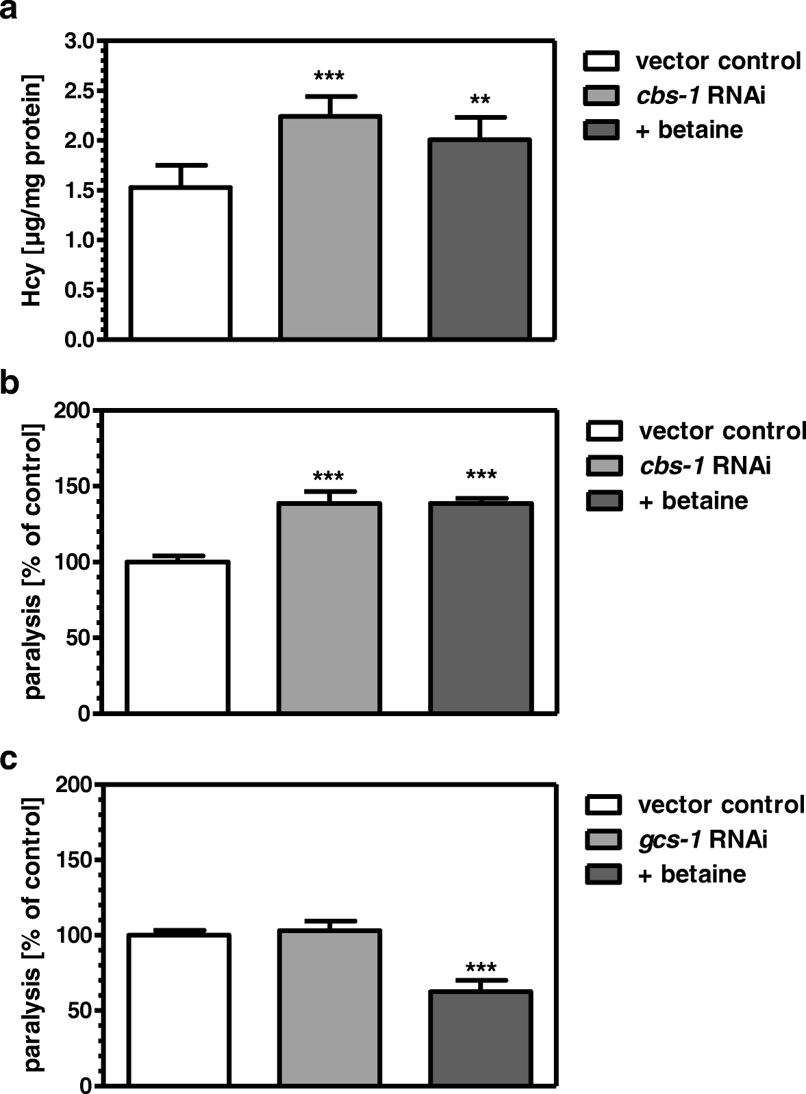 Betaine Reduces Amyloid Induced Paralysis Through Activation Of Mf 1130 Wiring Diagram Fig 3
