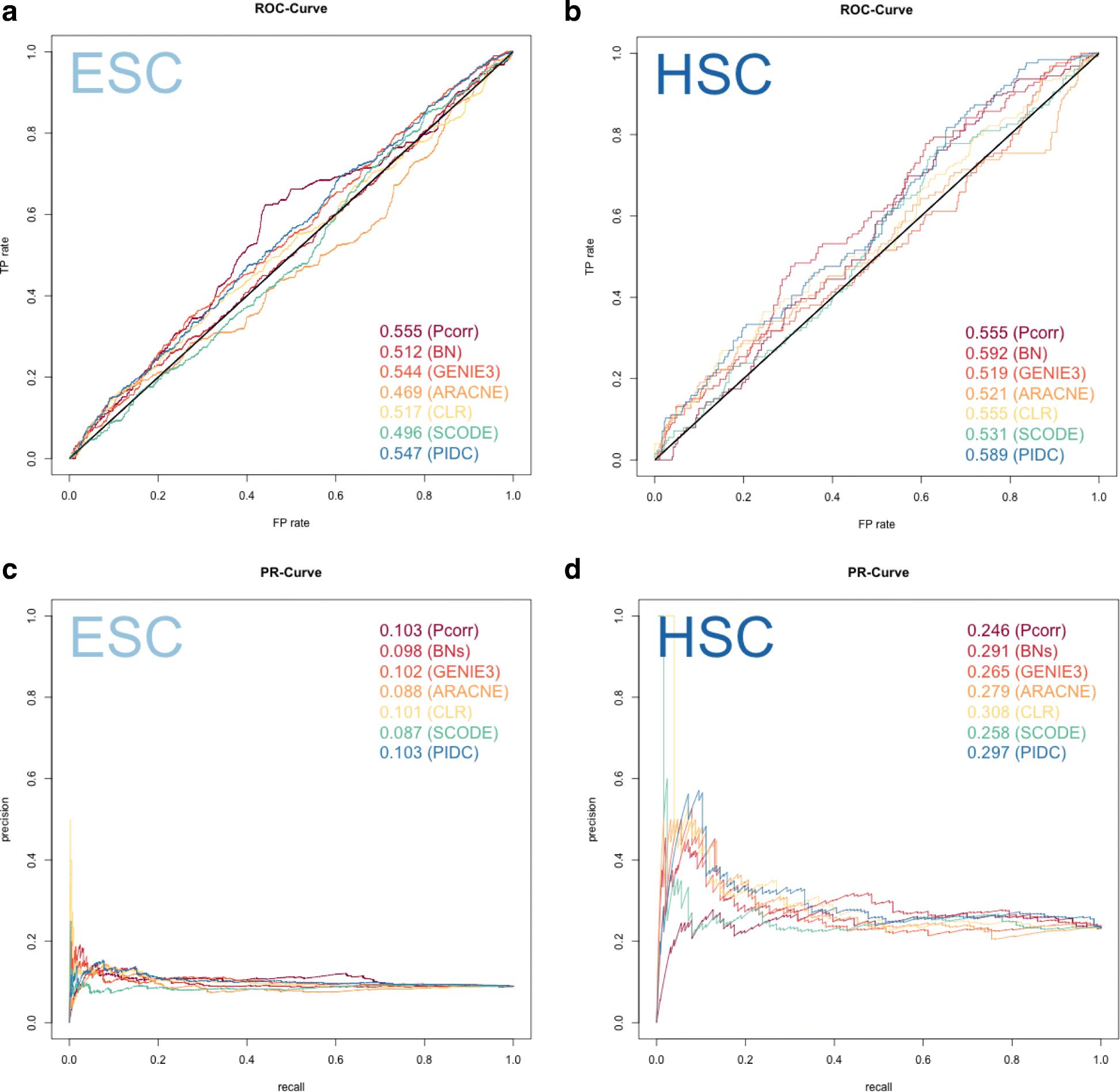 Evaluating Methods Of Inferring Gene Regulatory Networks Highlights 555 Internal Diagram Fig 3