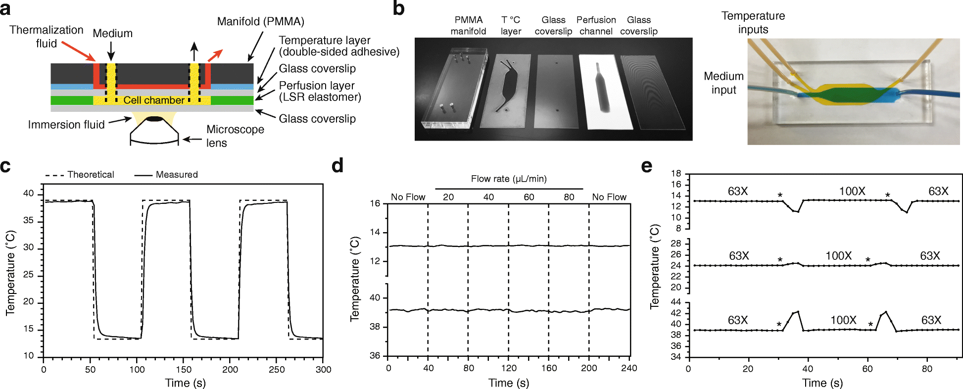 An Easy To Build And Re Usable Microfluidic System For Live Cell Led Light Organ Circuit Diagram Circuits Lab Fig 2 Based Temperature Control Of The Elastomer Chip A Schematic