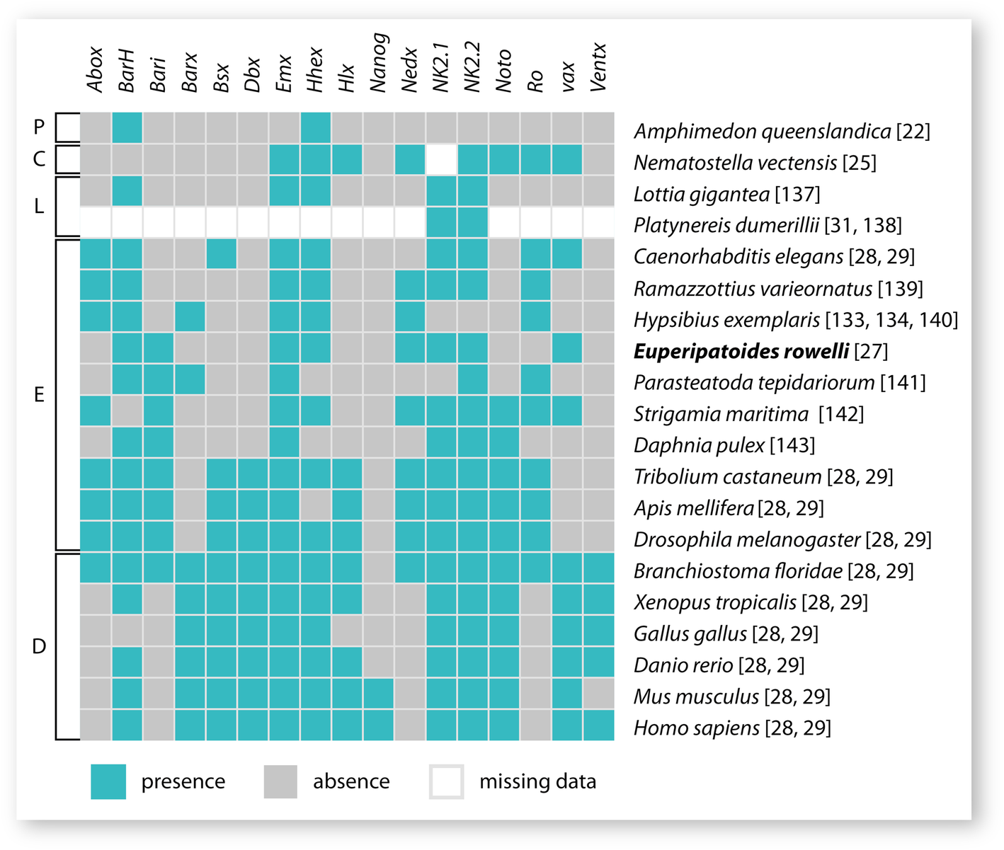 Expression of NK genes that are not part of the NK cluster in the ...