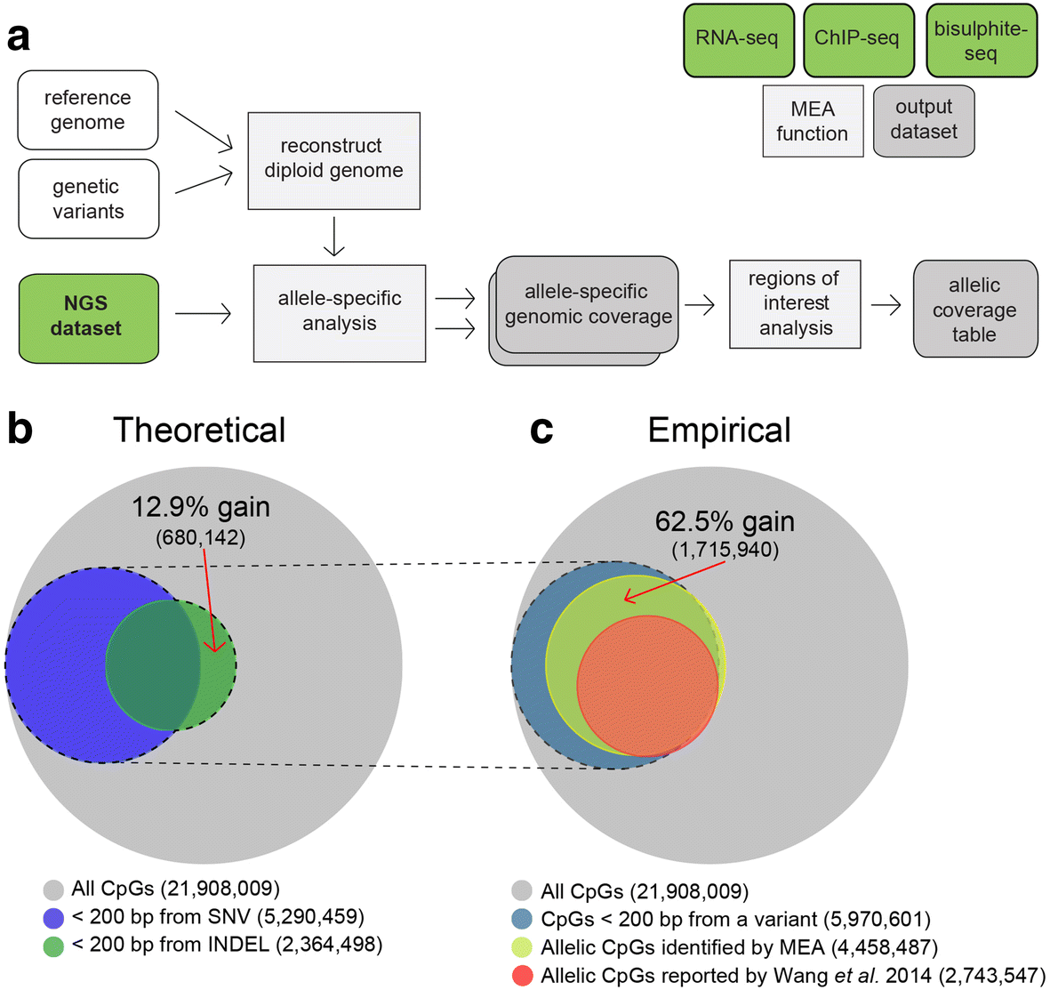 development and application of an integrated allele specific