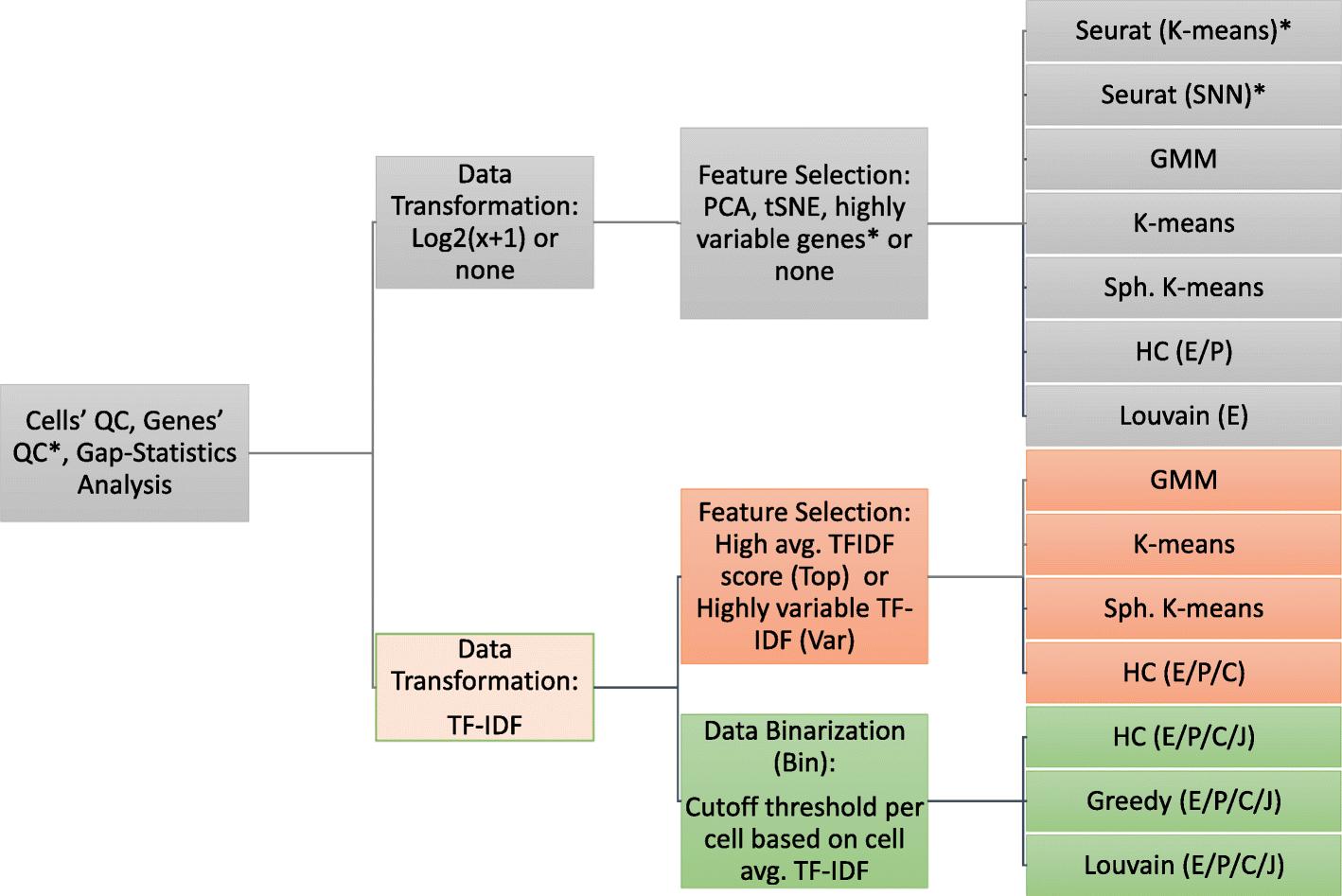 Single cell RNA-seq data clustering using TF-IDF based methods | RNA
