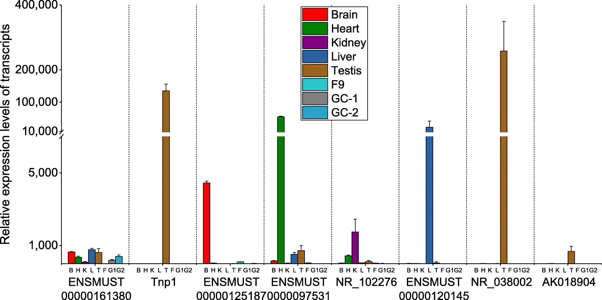 Profiling Of Testis Specific Long Noncoding Rnas In Mice Bmc