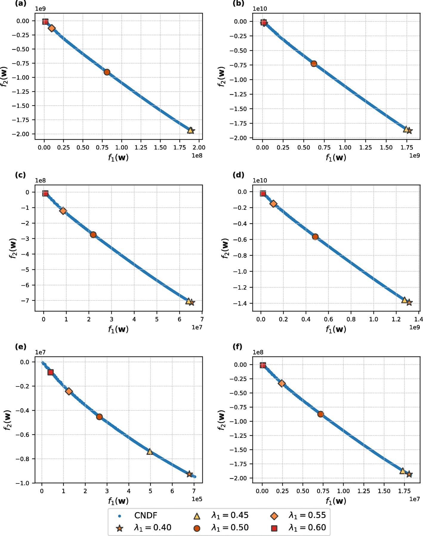 Optimal selection of molecular descriptors for antimicrobial