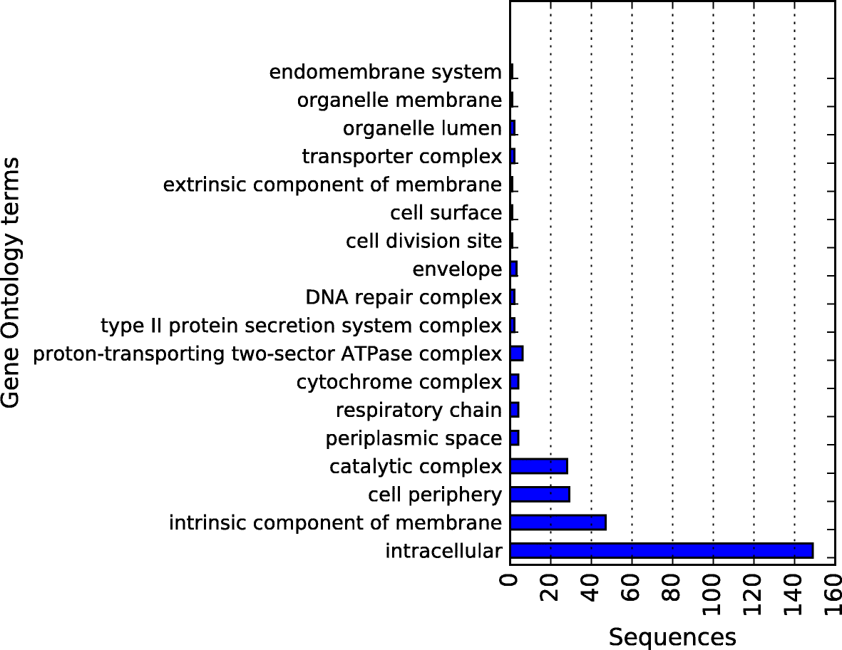Clame A New Alignment Based Binning Algorithm Allows The Genomic Diagrams Below Identify Major Components Of Intelr Desktop Fig 14