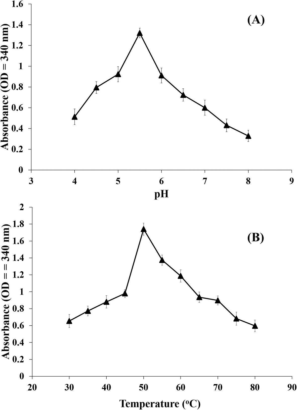 Characterization of siderophore producing arsenic resistant