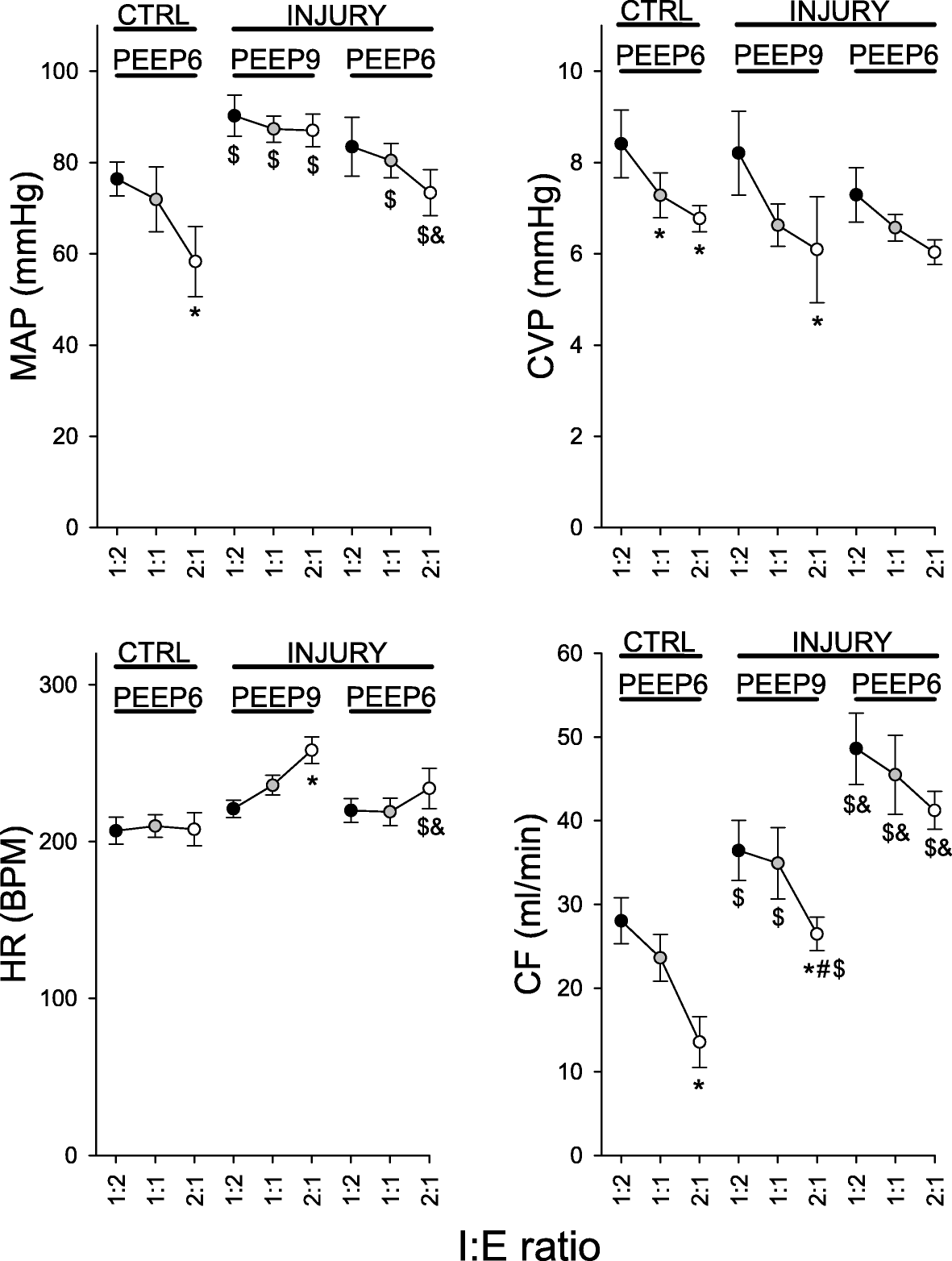 Effect of PEEP and I:E ratio on cerel oxygenation in ARDS ... on intracranial pressure, blood pressure, segmental arterial pressure, mean blood pressure, pulse pressure, pulmonary arterial pressure, korotkoff sounds, mean bp, mean pulse pressure chart, heart rate, arterial line pressure, human body temperature,