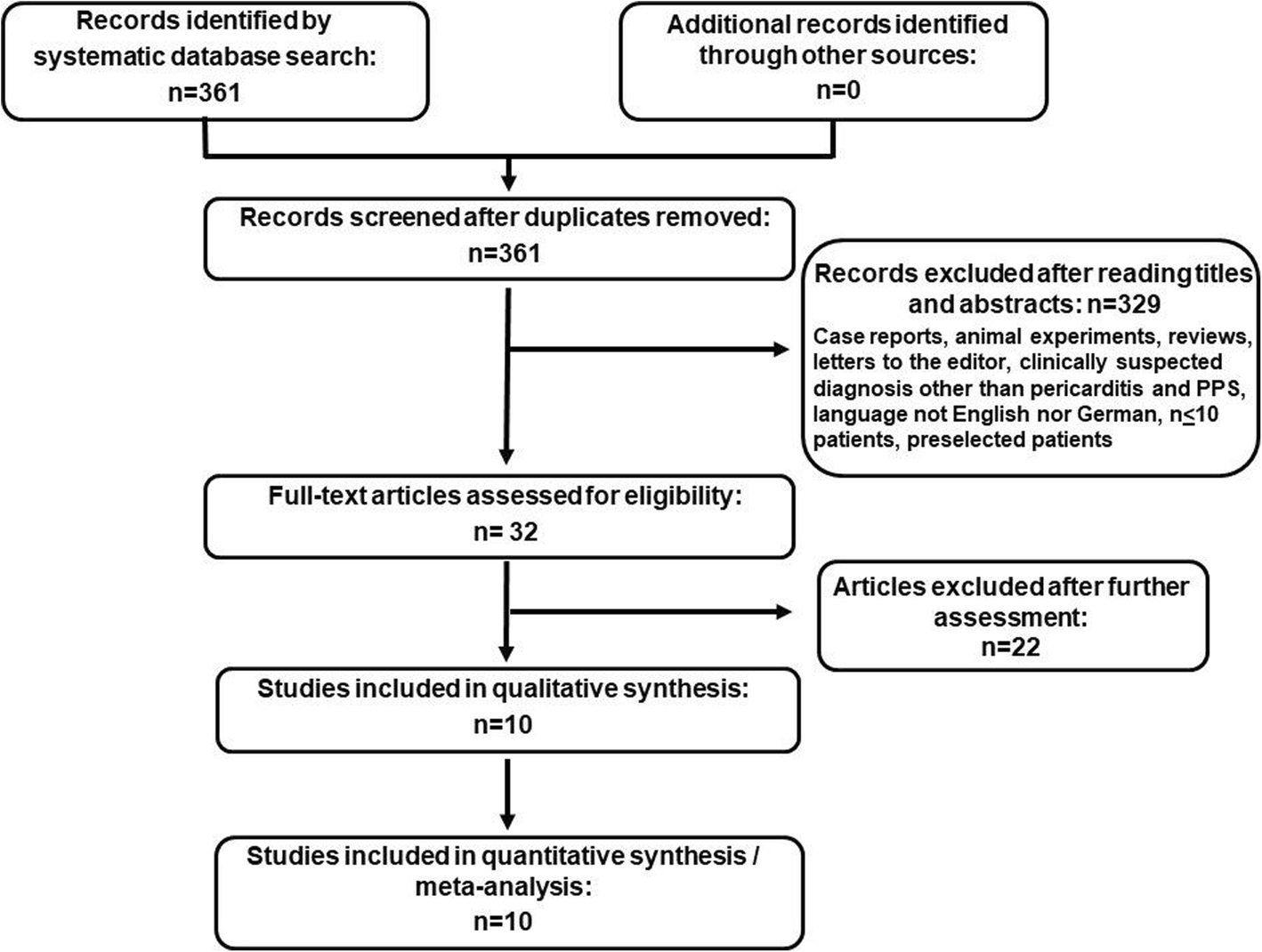 Meta Analysis For The Value Of Colchicine For The Therapy Of Pericarditis And Of Postpericardiotomy Syndrome Bmc Cardiovascular Disorders Full Text