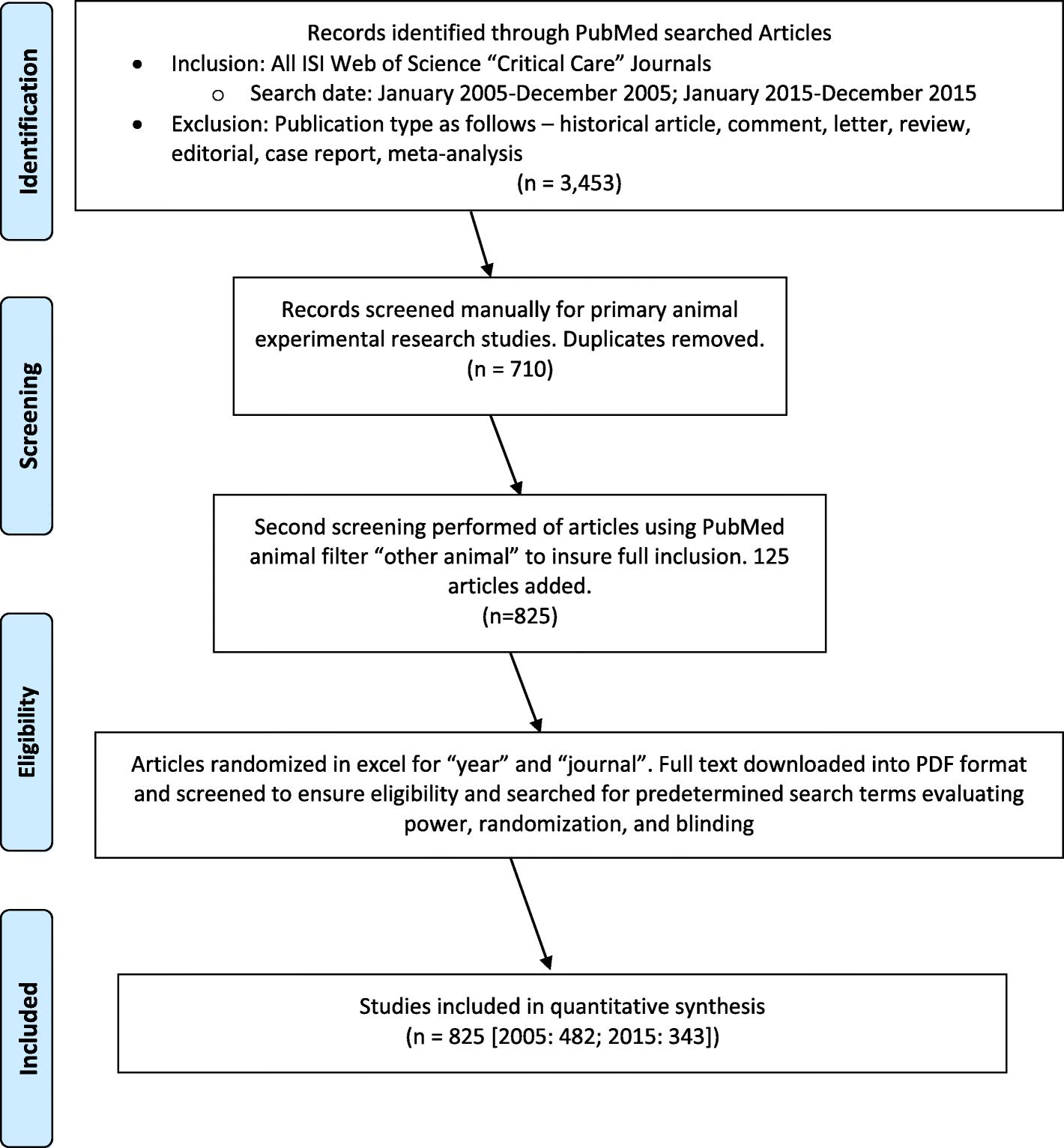 scientific review article format