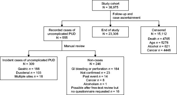 Risk of uncomplicated peptic ulcer disease in a cohort of new users