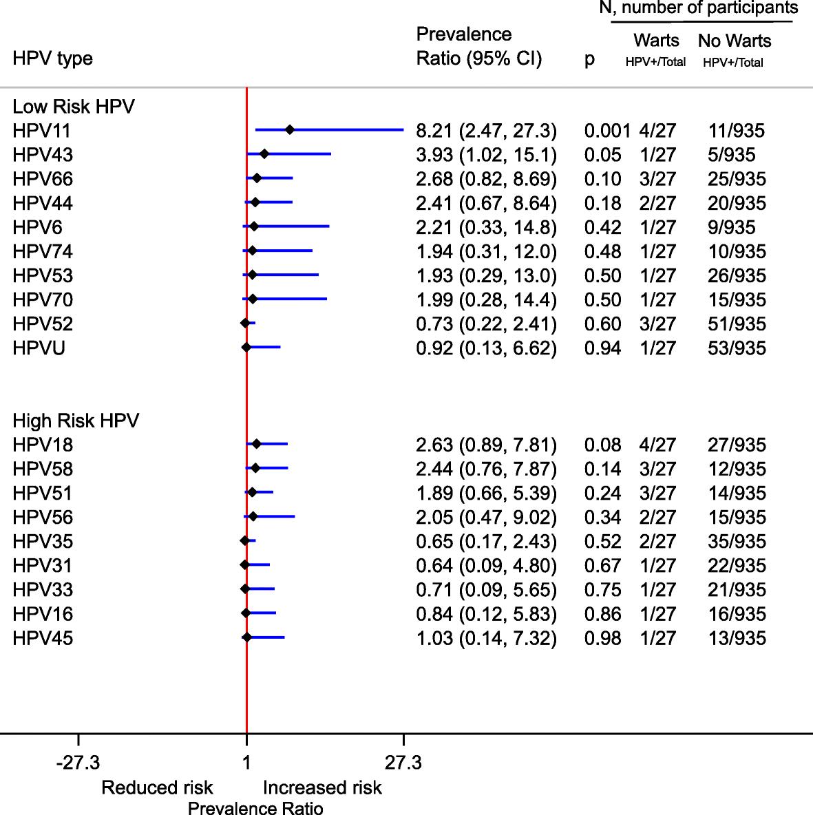 hpv high risk ratio strevni paraziti u kocek