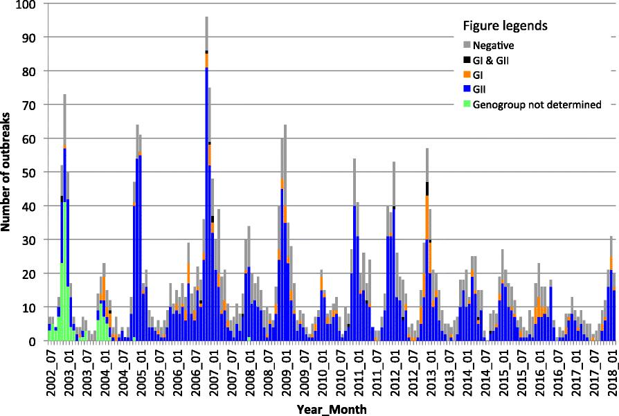 Changes In Norovirus Genotype Diversity In Gastroenteritis Outbreaks