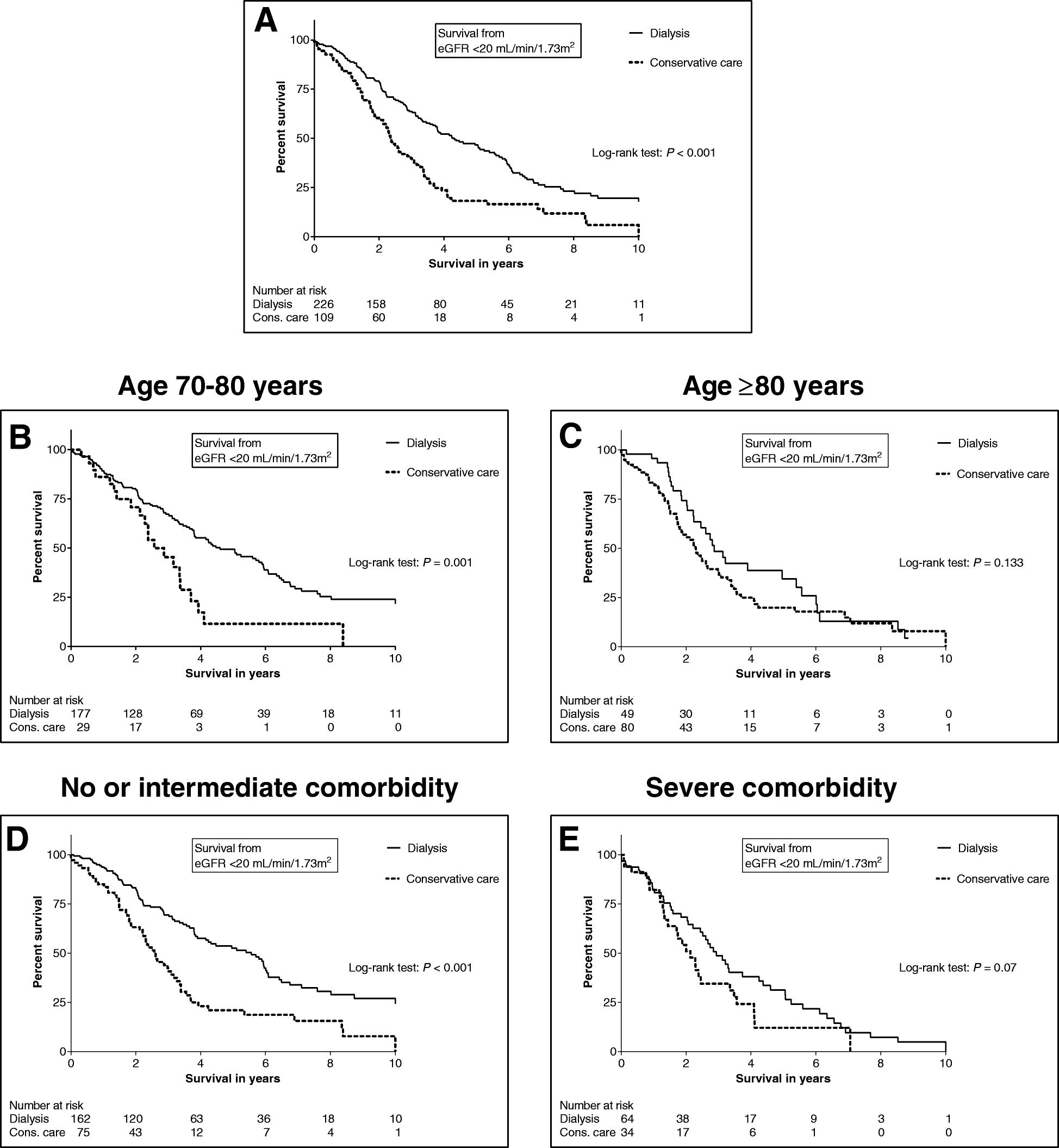 Value Based Evaluation Of Dialysis Versus Conservative Care In Older Png 11kb 26987d1392783649detachedgaragenopowergaragewiringpng Fig 2