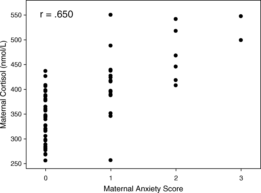 6502d706646d7 The relationship between maternal anxiety and cortisol during ...