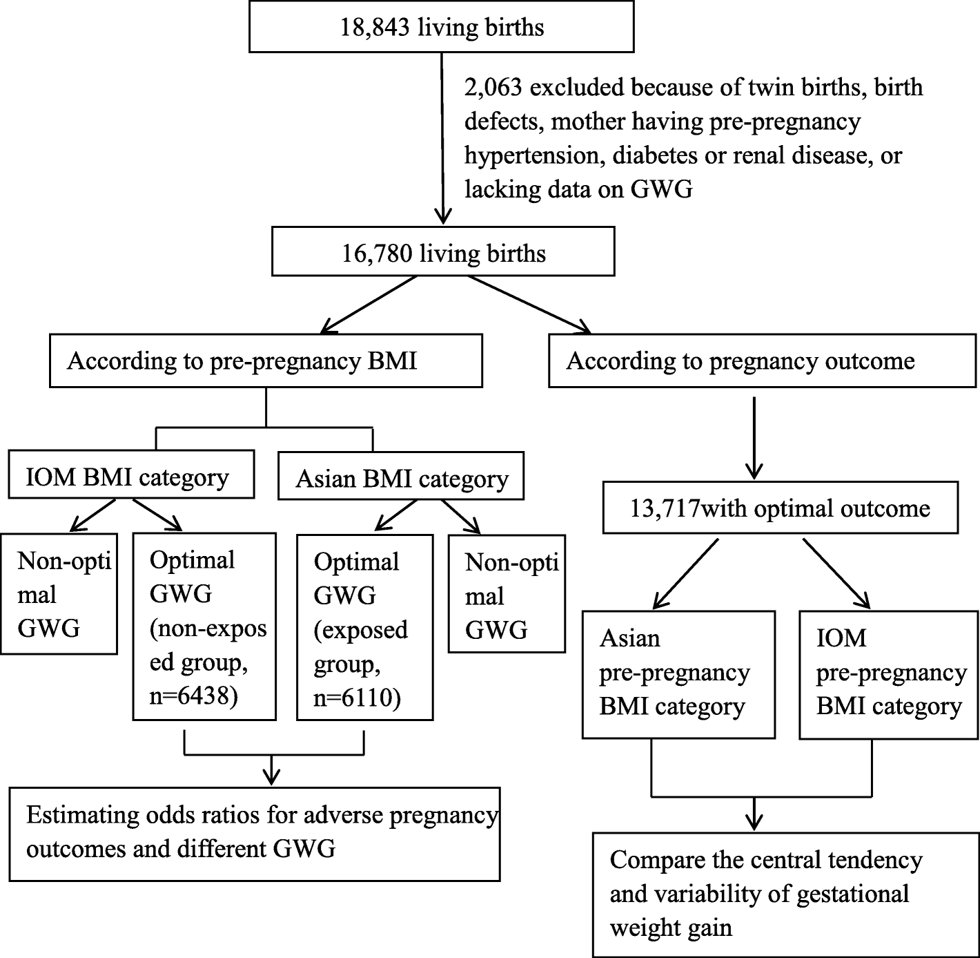 Gestational Weight Gain In Chinese Women Results From A