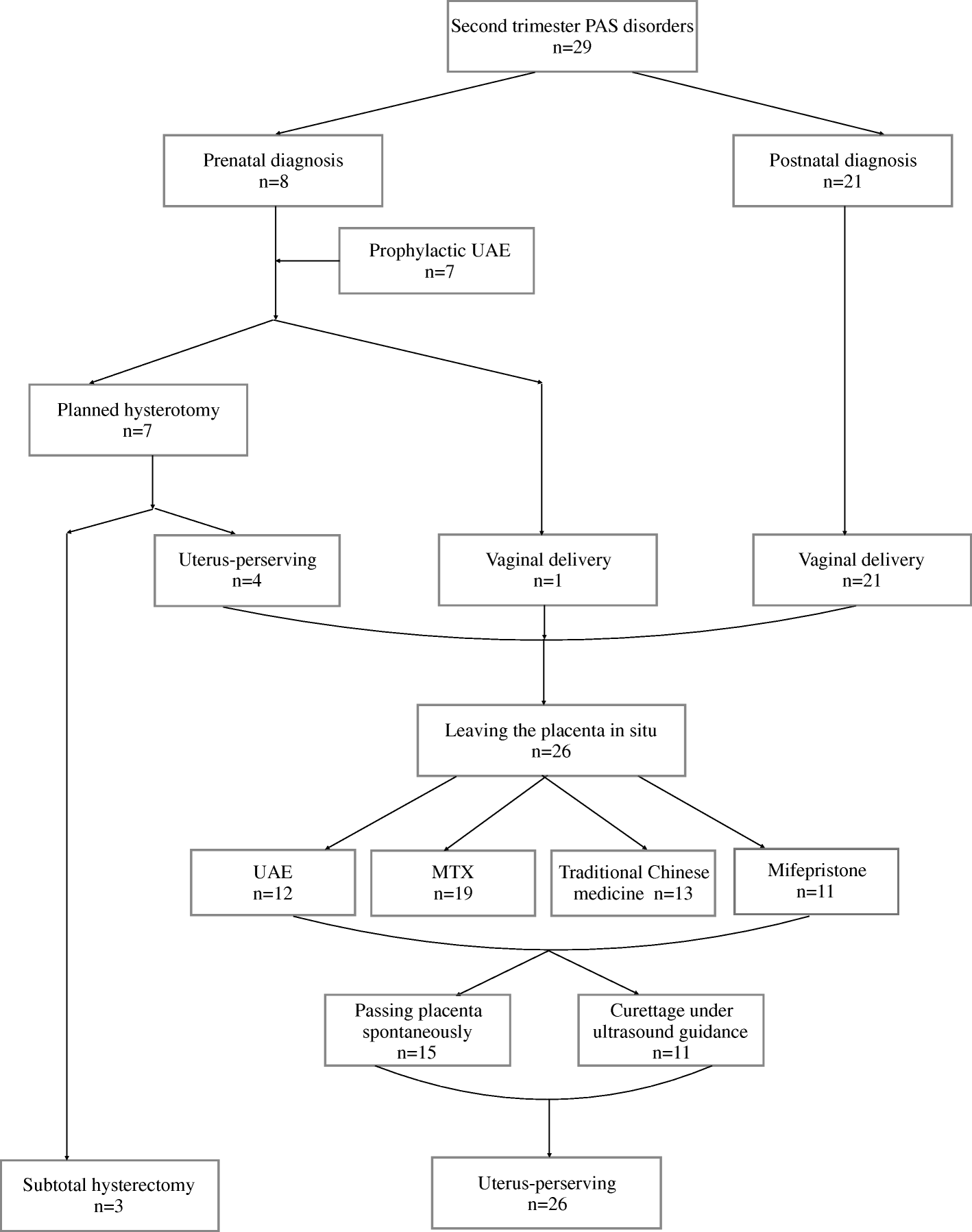 management strategies for patients with placenta accreta spectrum 7 Month Fetus in Womb fig 1