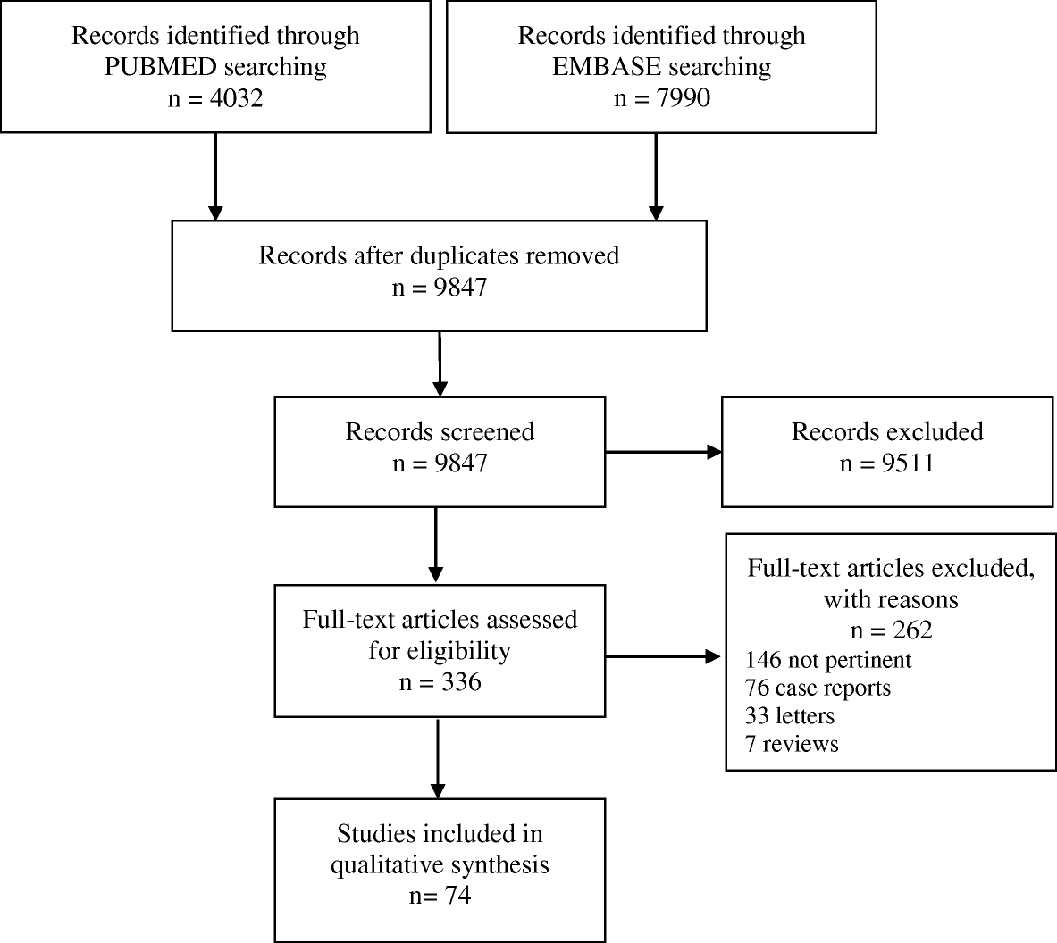 A Systematic Review Of The Risk Factors For Clinical Response To
