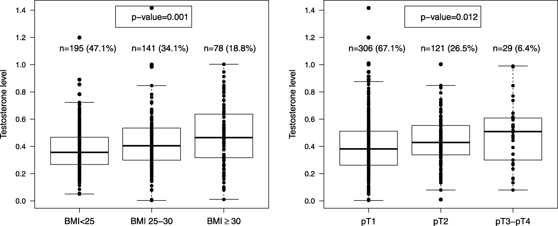 Observational Study On The Prognostic Value Of Testosterone And