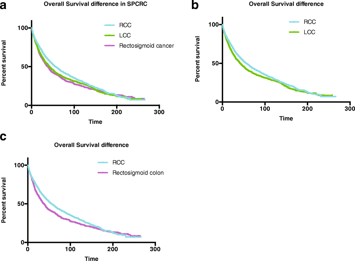 Second Primary Colorectal Cancer After The Initial Primary Colorectal Cancer Bmc Cancer Full Text