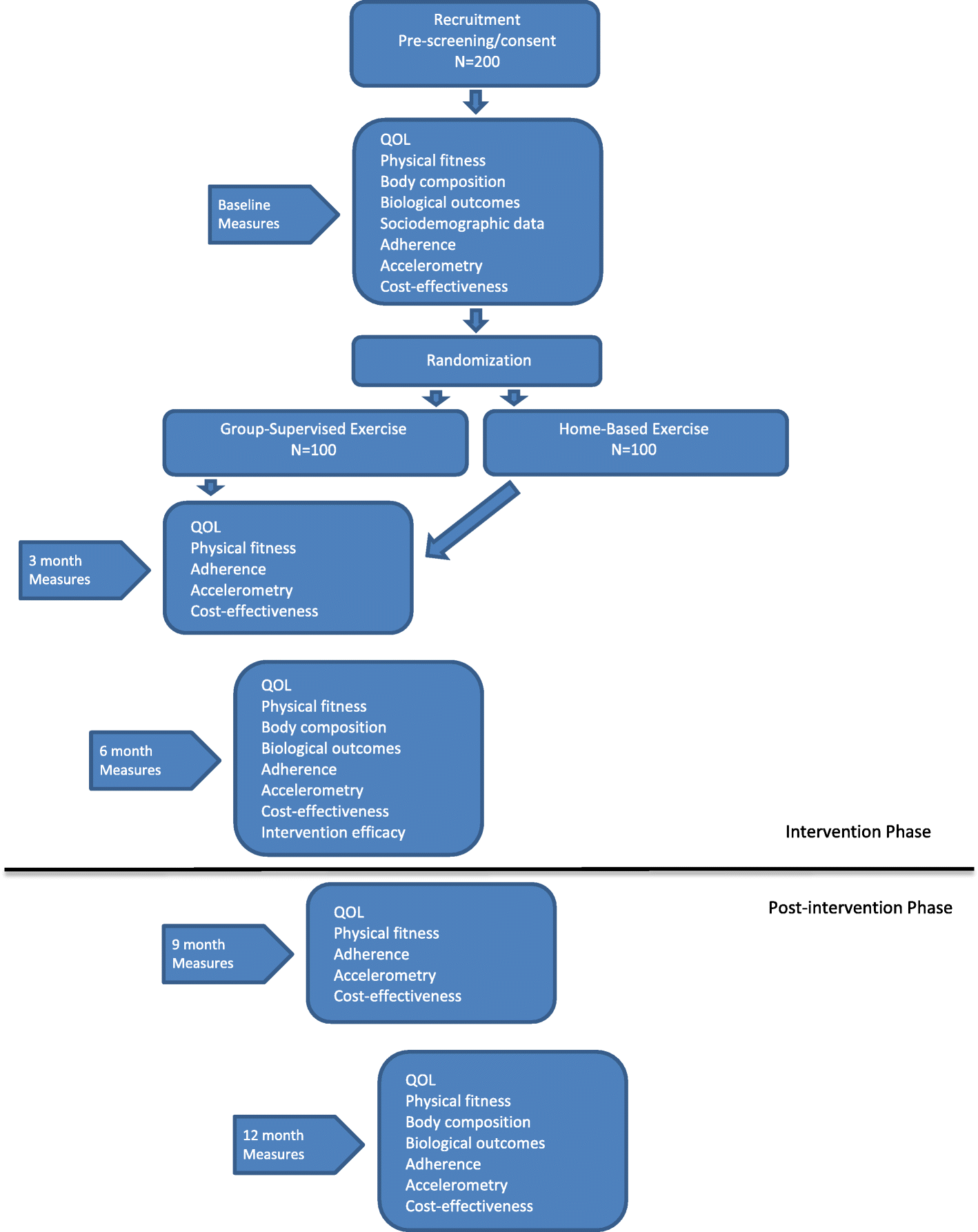 Protocol For A Phase Iii Rct And Economic Analysis Of Two Exercise