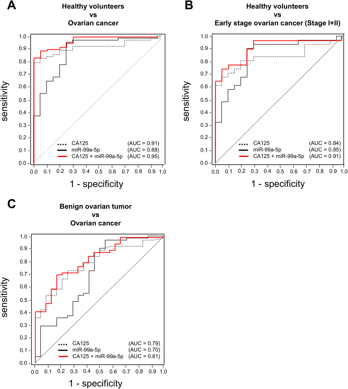 Exosomal Mir 99a 5p Is Elevated In Sera Of Ovarian Cancer Patients And Promotes Cancer Cell Invasion By Increasing Fibronectin And Vitronectin Expression In Neighboring Peritoneal Mesothelial Cells Bmc Cancer Full Text