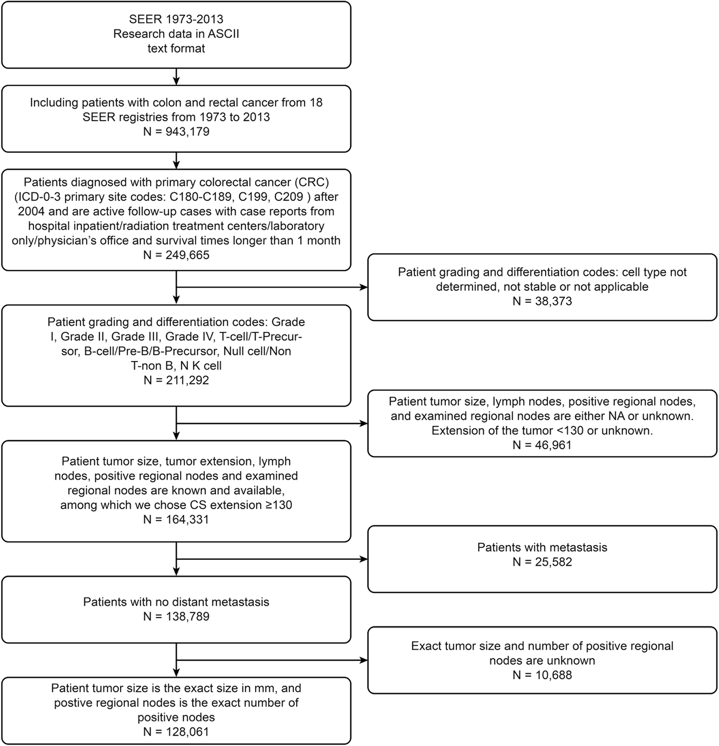 Spatially Varying Effects Of Predictors For The Survival Prediction Of Nonmetastatic Colorectal Cancer Bmc Cancer Full Text
