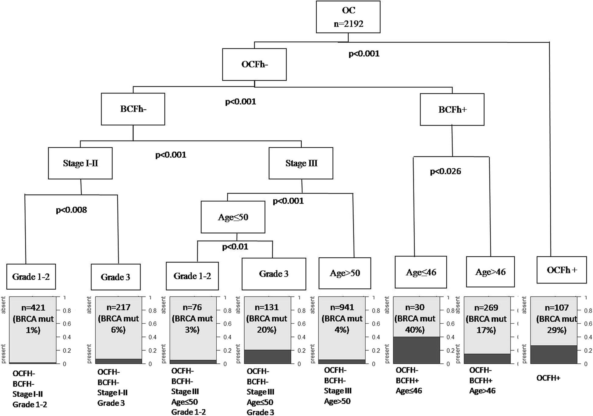 Brca Germline Mutation Test For All Woman With Ovarian Cancer Bmc Cancer Full Text