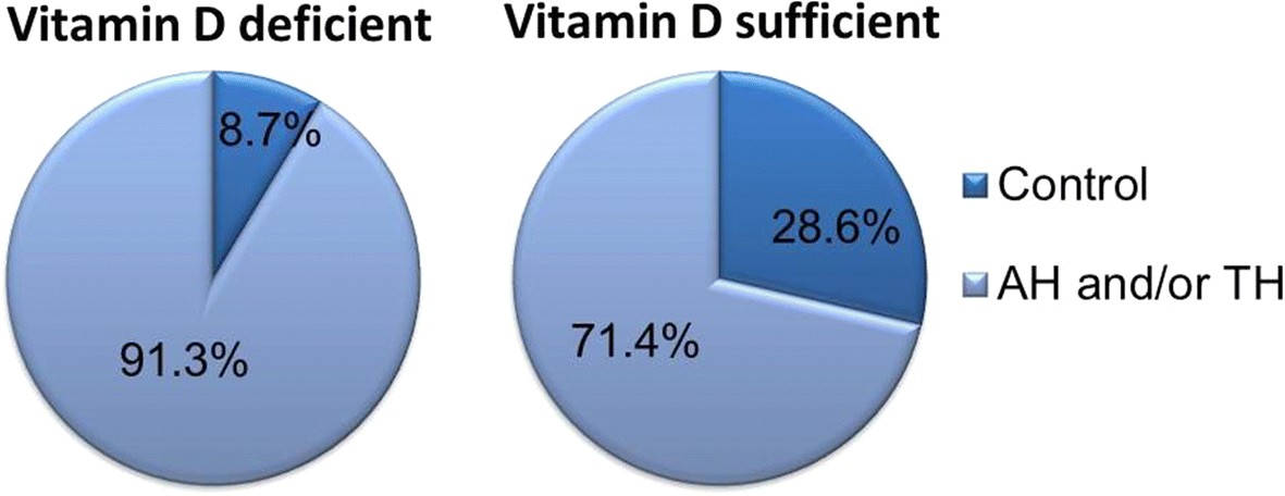 Is There An Association Between Vitamin D Deficiency And