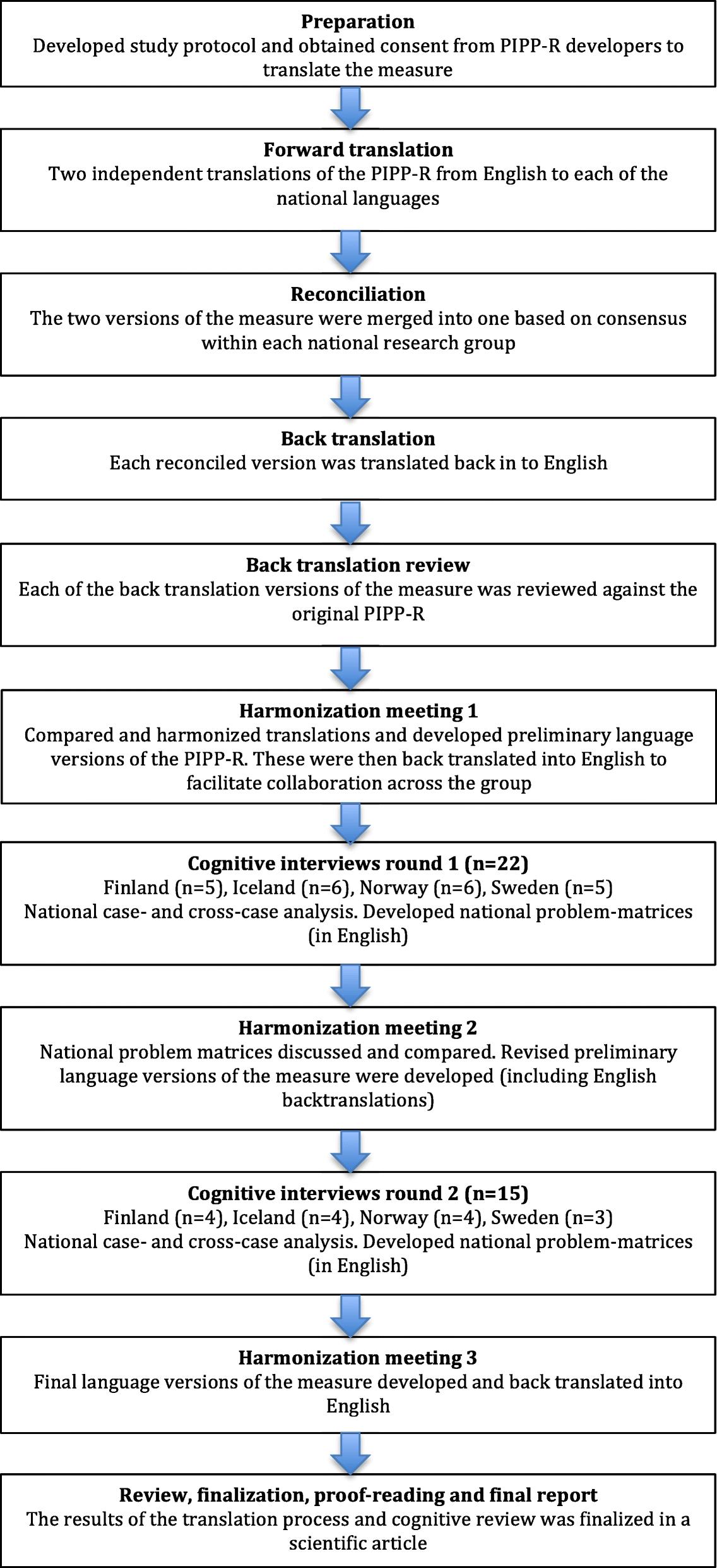 translation back translation method