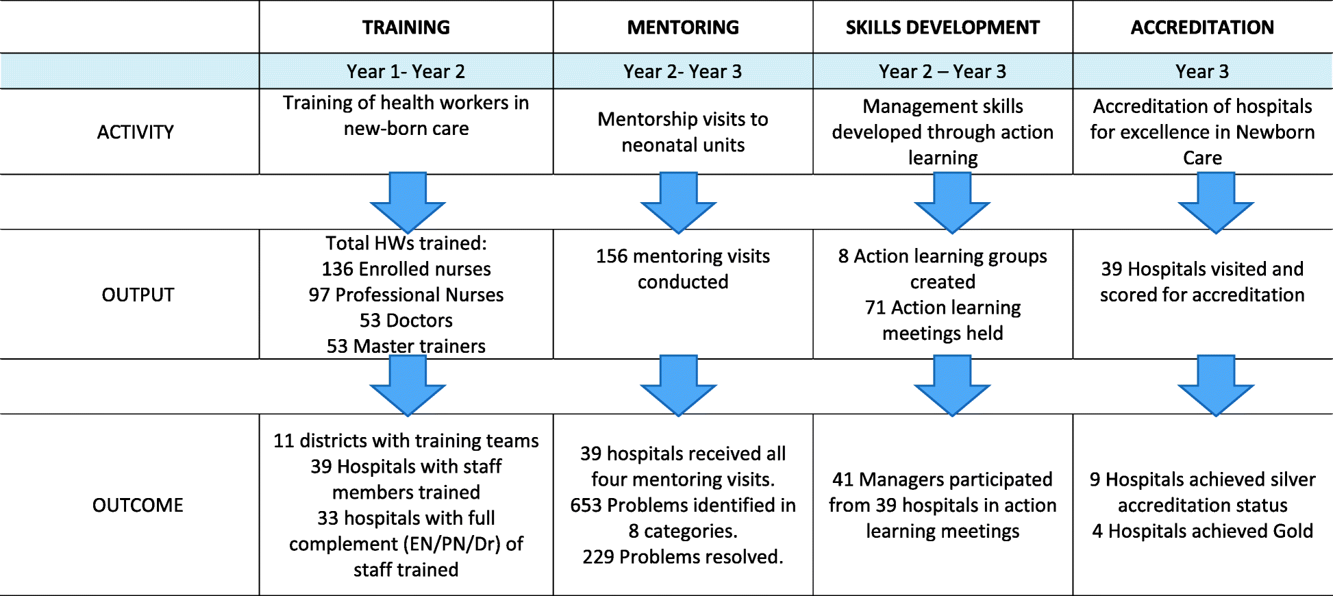 A Health Systems Strengthening Intervention To Improve