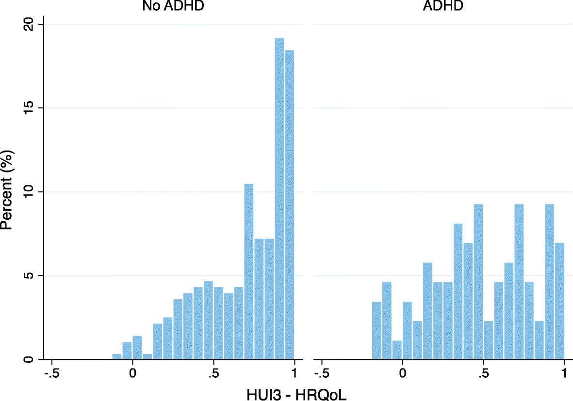 Adhd Evaluations Driven Mainly By >> The Economic Consequences Of Attention Deficit Hyperactivity