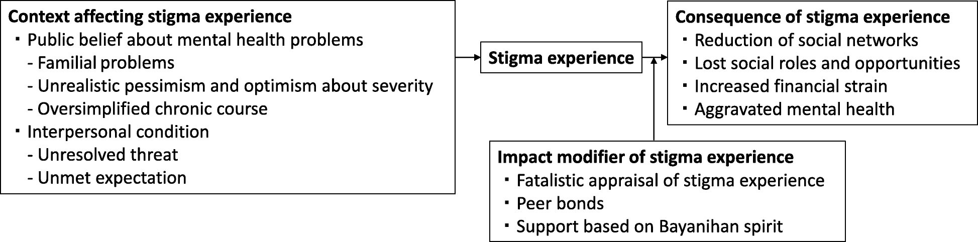 A Qualitative Study On The Stigma Experienced By People With Mental
