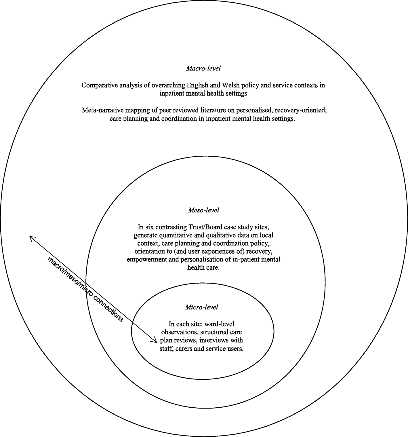 Recovery Focused Mental Health Care Planning And Co Ordination In Acute Inpatient Mental Health Settings A Cross National Comparative Mixed Methods Study Bmc Psychiatry Full Text