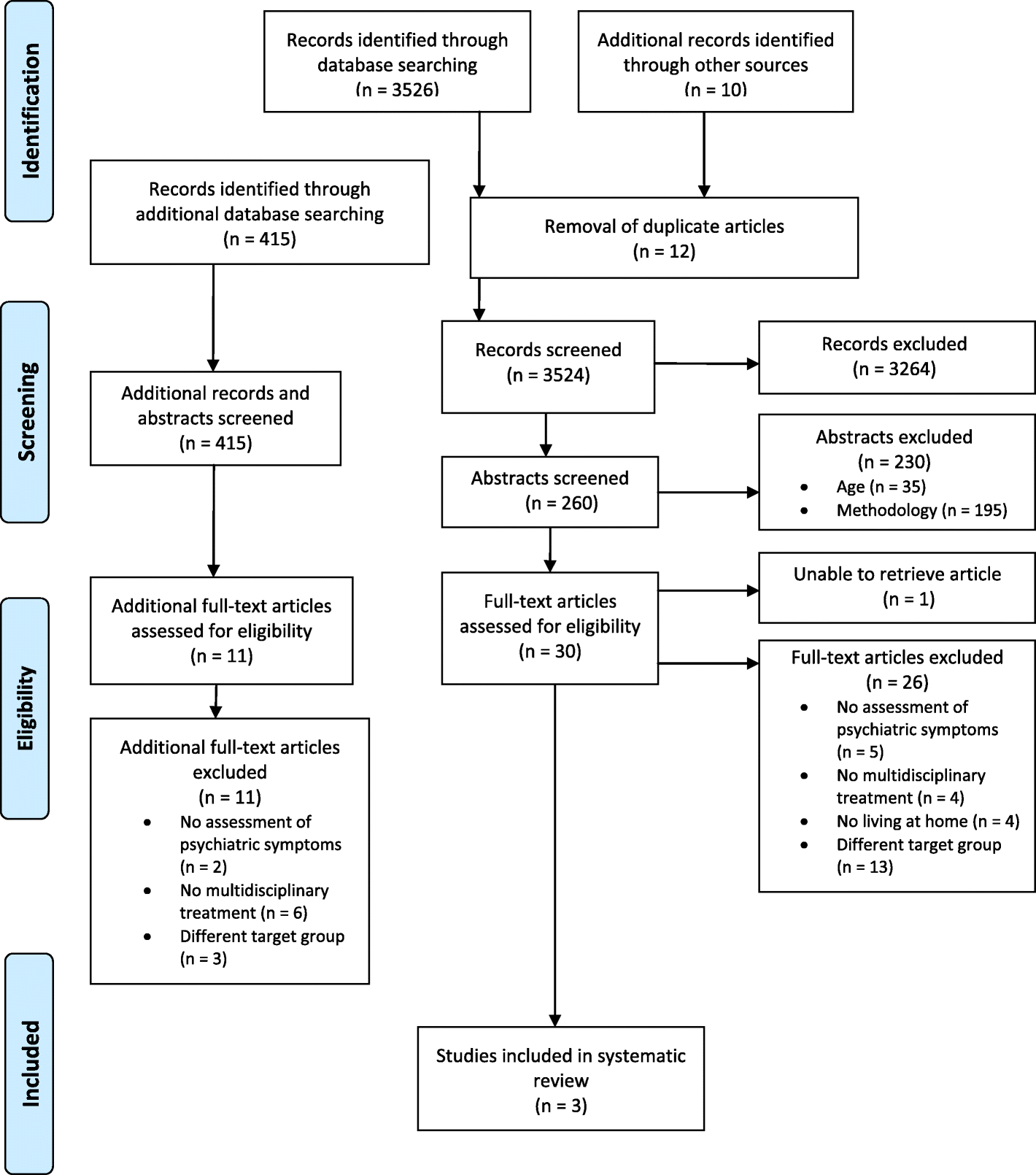Effectiveness Of Multidisciplinary Psychiatric Home Treatment For Elderly Patients With Mental Illness A Systematic Review Of Empirical Studies Bmc Psychiatry Full Text