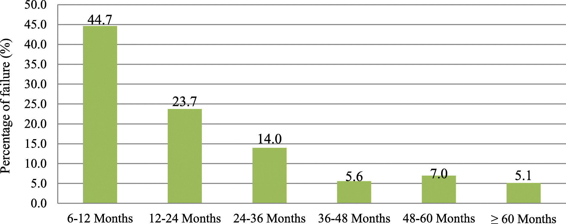 Clinical and immunological failure among HIV-positive adults