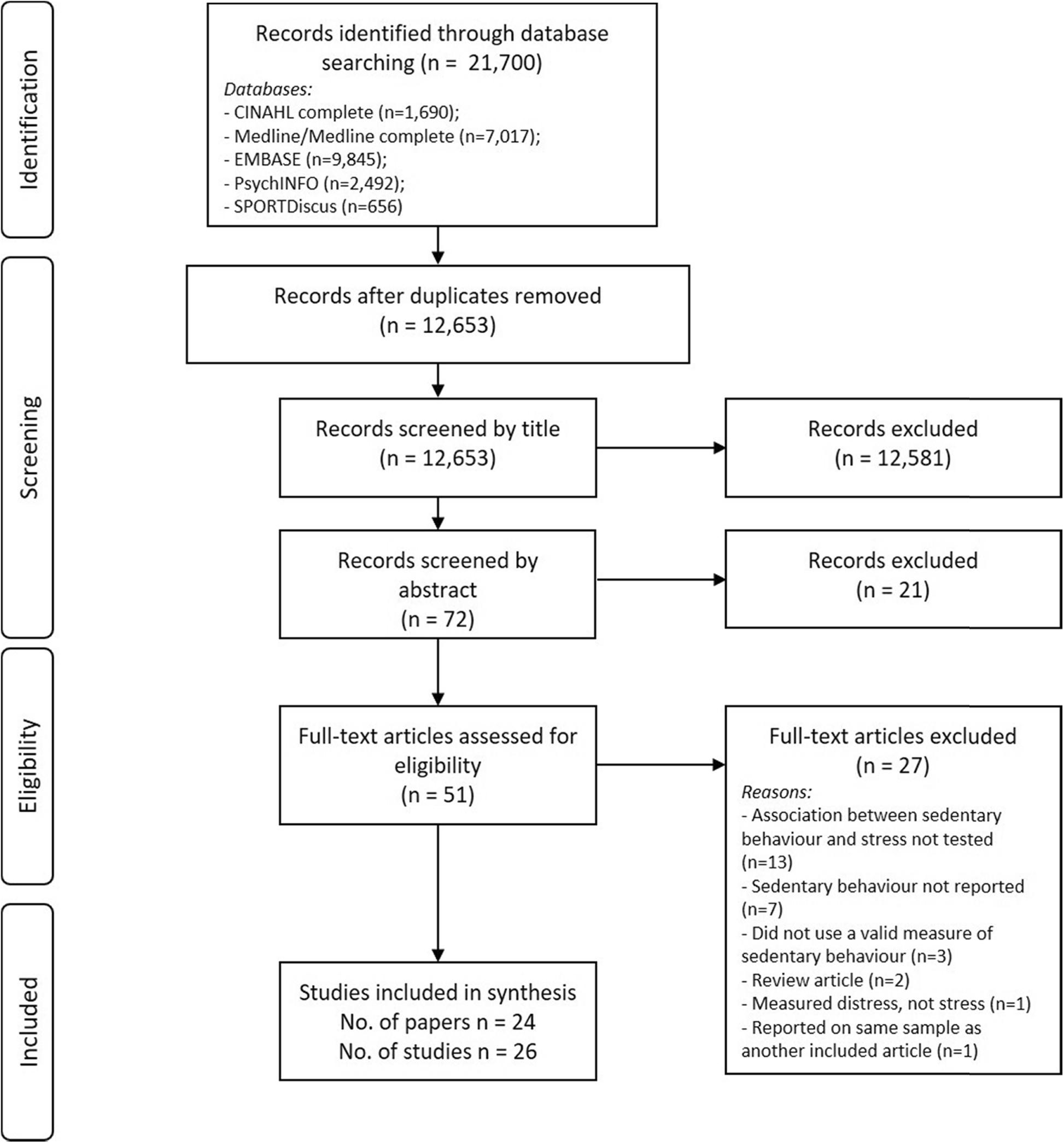 The Association Between Sedentary Behaviour And Indicators