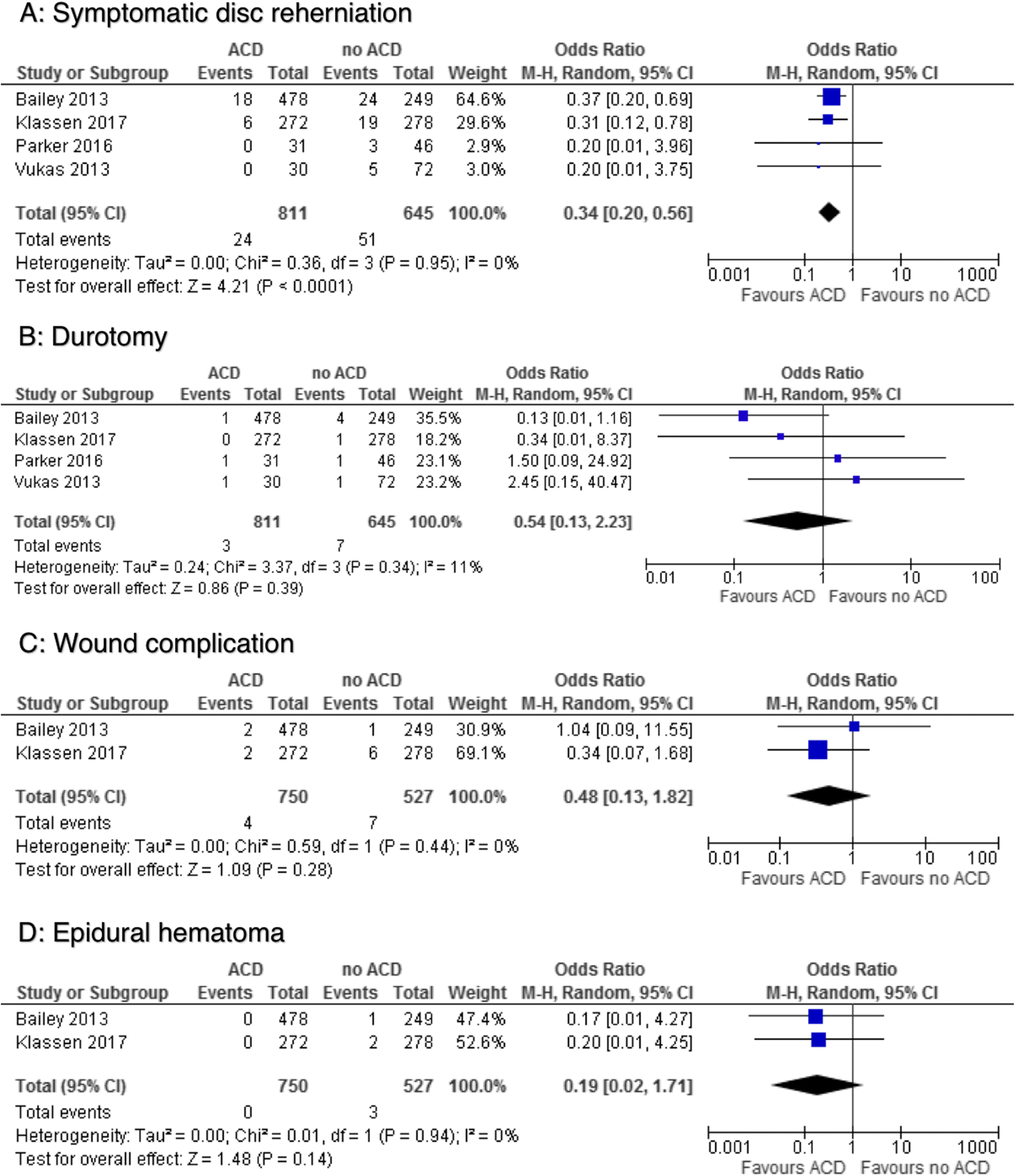 Annular closure device for disc herniation: meta-analysis of ...